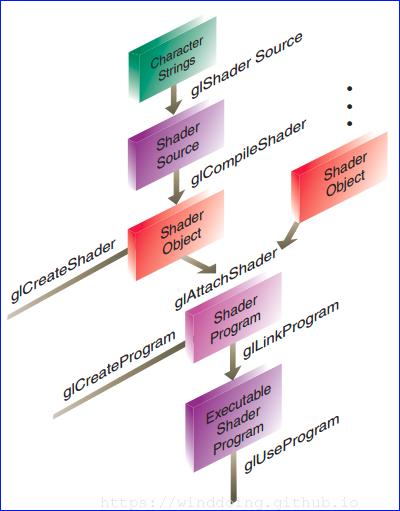 shader_create_flowchart