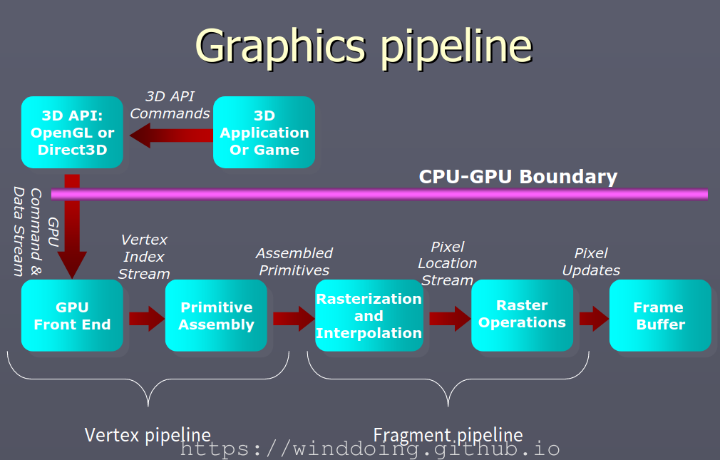 graphics_pipeline