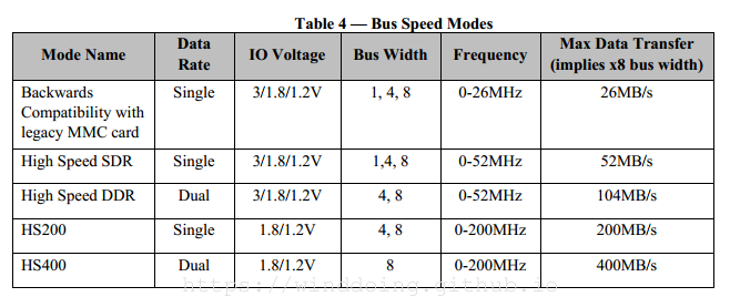 emmc bus speed