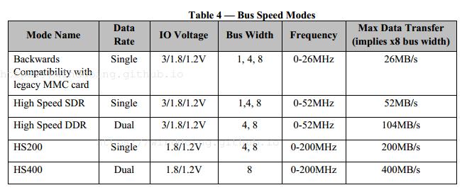 emmc speed modes